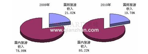 2009-2010年中国旅游业收入结构对比(单位:%)