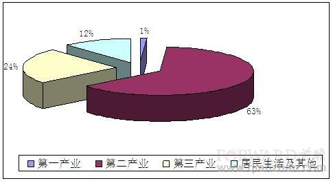 中国能源结构饼状图