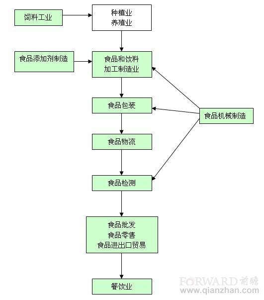 天津开发区食品饮料产业发展规划