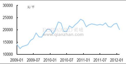 2012年2月上海市平均房价走势分析