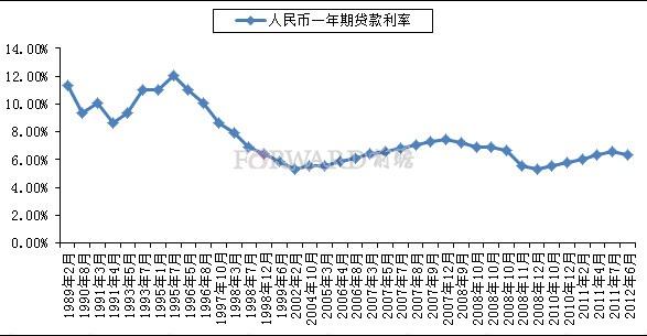 央行2013年贷款利率_央行上调存贷款基准利率京二手房实际首付超