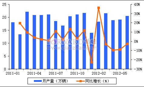 2012年6月我国三轮摩托车产量及同比增速