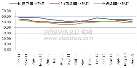 2012年6月新兴经济体制造业PMI指数分析