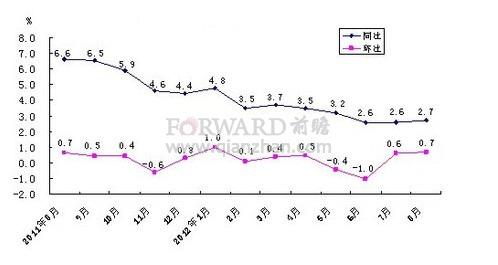 2012年8月北京居民消费价格走势分析