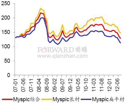 2012年8月国内钢材价格指数走势图片
