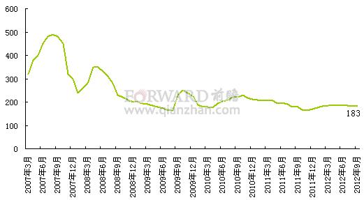2012年9月6-APA市场价格走势分析_前瞻数据