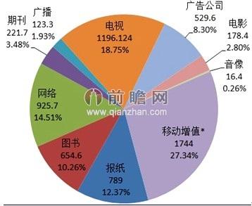 图表2:中国传媒产业各行业市场结构