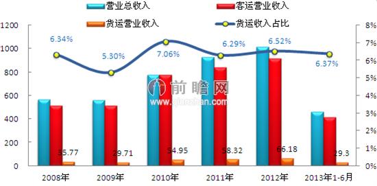 南方航空公司航空货运波动幅度较大 前瞻产业研究院数据显示,2012年,中国南方航空股份有限公司实现营业收入1014.83亿元,其中航空客运收入917.63亿元,同比增长9.4%,航空货运收入66.18亿元,同比增长13.5%,增幅大于航空客运。2013年上半年,公司实现营业总收入460.04亿元,其中航空客运收入415.