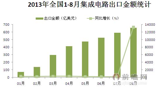 2013年1-8月全国集成电路出口金额统计