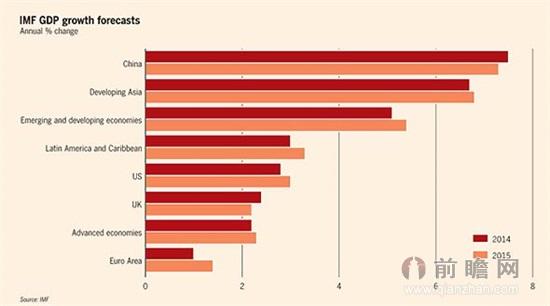 国际货币基金组织 警告全球新兴经济体或衰落