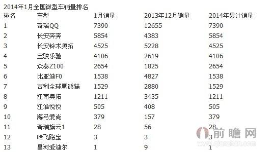 汽车销量排行榜2014年1月最新