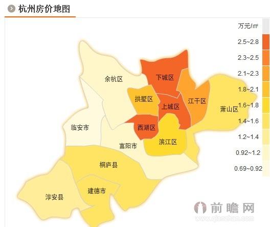 杭州的产业结构
