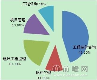 2012年工程造价咨询行业营业收入结构
