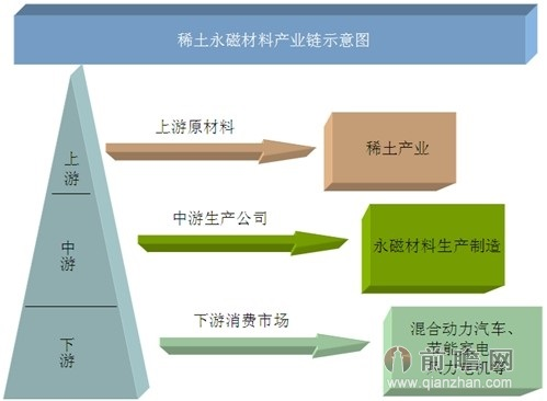 稀土永磁材料产业链示意图