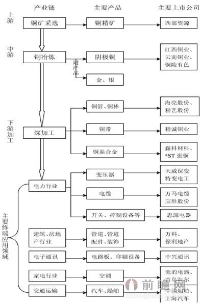 铜冶炼行业产业链结构图