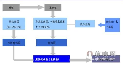 图表5:铝电解电容器生产示意图