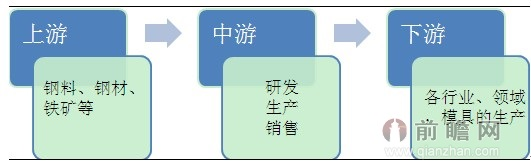 图表9:模具钢行业产业链结构图