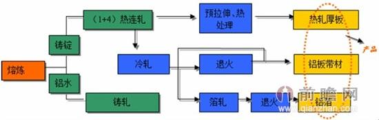 铸轧工艺流程简图