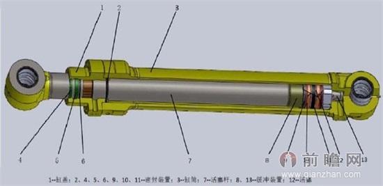 典型直线往复式液压缸一般由缸筒图片