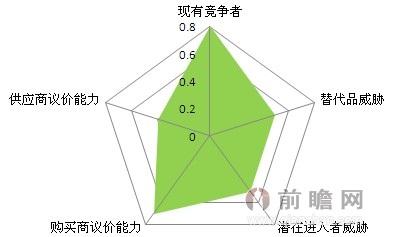 图表14:铅酸蓄电池行业五力分析结论