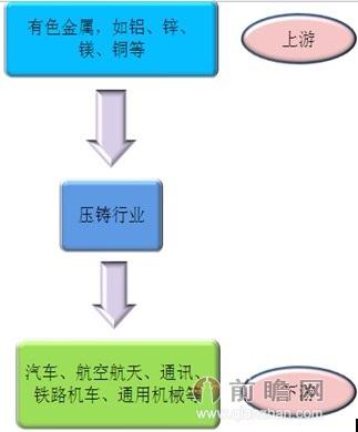 压铸行业产业链简图