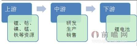 图表7:锂电池正极材料行业产业链结构图图片
