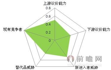 图表14:锂电池正极材料行业五力分析结论图片