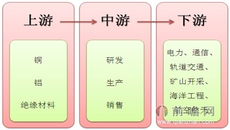 再制造产业产业链结构图