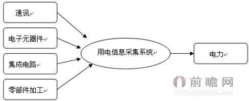 公网通讯模块,集成电路