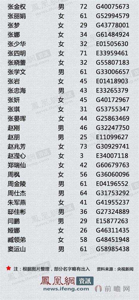 马航失联航班飞机乘客239人名单公布 中国154人(全)