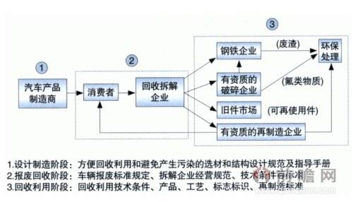 汽车回收利用标准框架体系