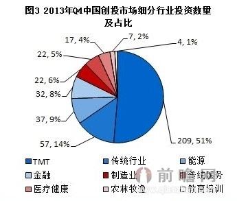 2013年q4中国创投市场细分行业投资数量及占比