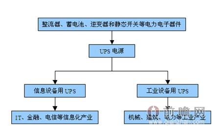 ups制造行业产业链简图
