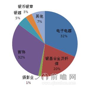 2012年我国白银需求结构图(单位:%)