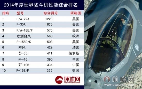 世界十大飞机排名