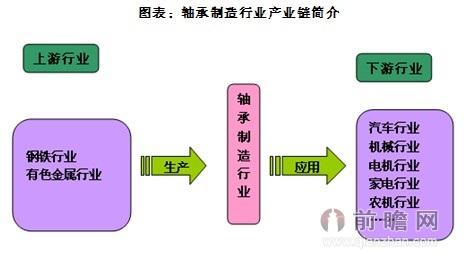 轴承制造行业产业链简介