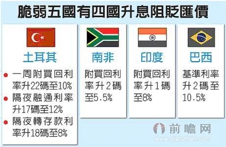 """马媒:中国经济须转型 避免沦为""""脆弱五国"""""""