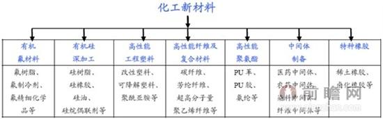 化工新材料分类示意图
