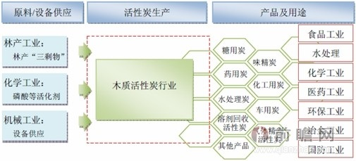 木质活性炭行业产业链示意图