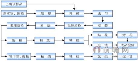 艺术陶瓷生产工艺流程图