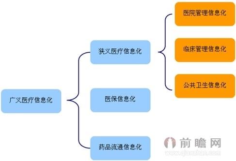 图表:医疗信息化范围