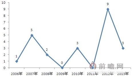 2006-2013年印制电路板制造行业相关专利公开数量