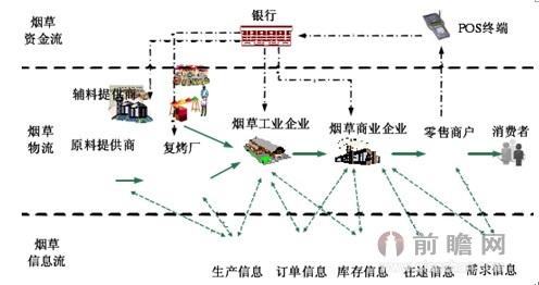 于供应链的烟草物流 结构 分析图-供应链结构图