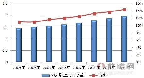 深圳长青老龄大学_2012 中国老龄人口