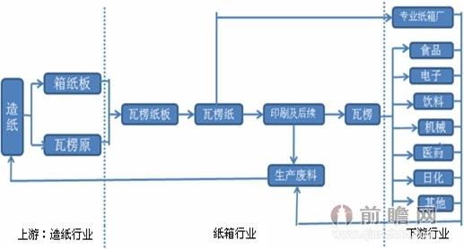 纸制品包装行业产业链结构图