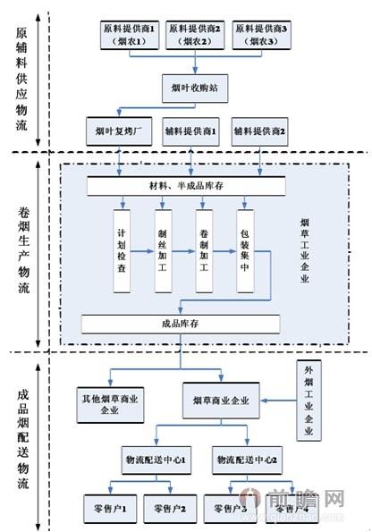 草物流业务流程流程图