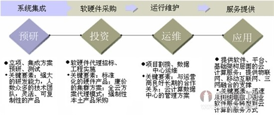 云计算产业链结构图
