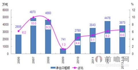 图2 2006年以来我国净出口粗钢及占比