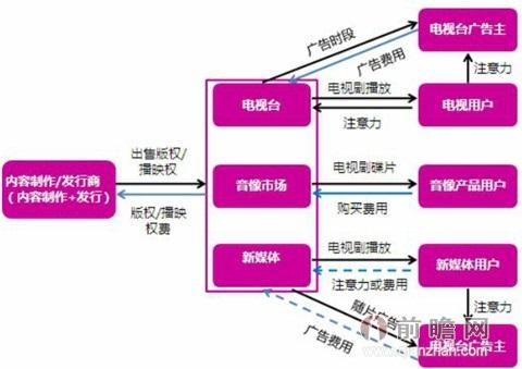 行业产业链结构图