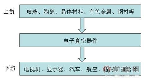 件制造行业产业链